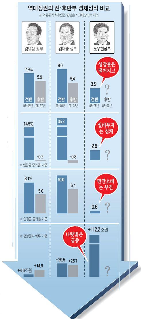 盧정권 경제 성적표 역대 정부 중 '최악'